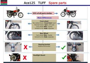 Acetuff spareparts comparison